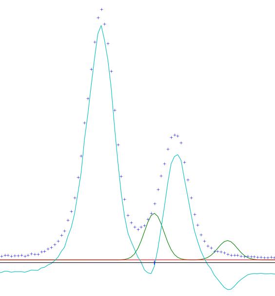 GSAS-II Introduction - Basic Profile Refinement — magicacid